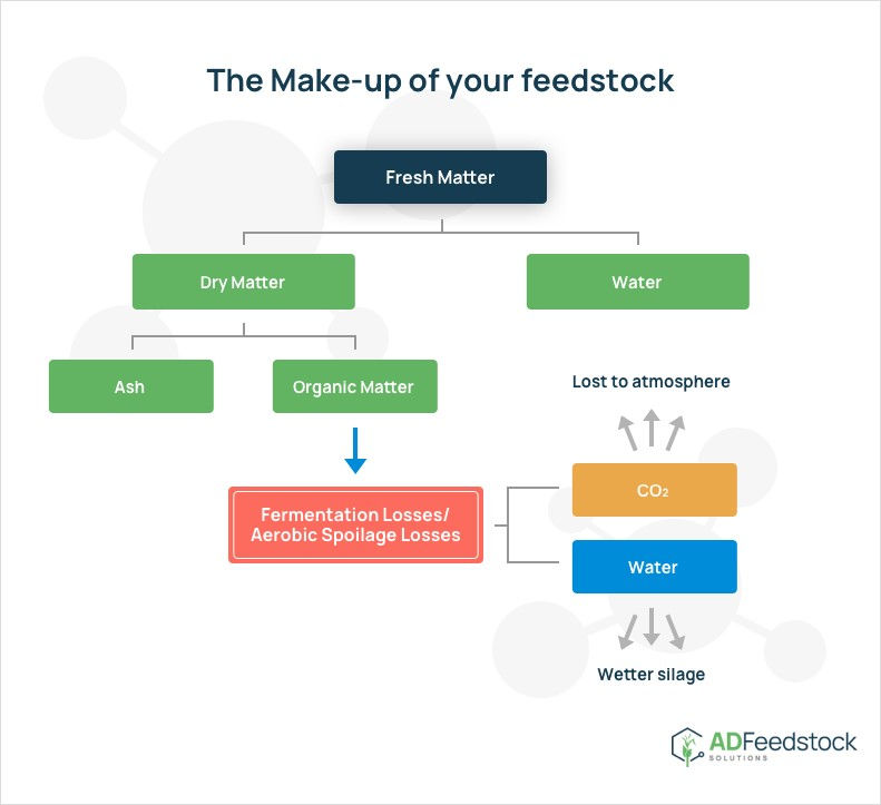 Feedstock preservation - Understanding Dry Matter Losses